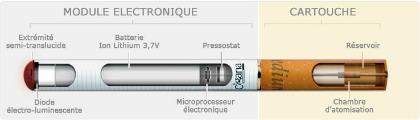 Fonctionnement d'une cigarette électronique : schéma